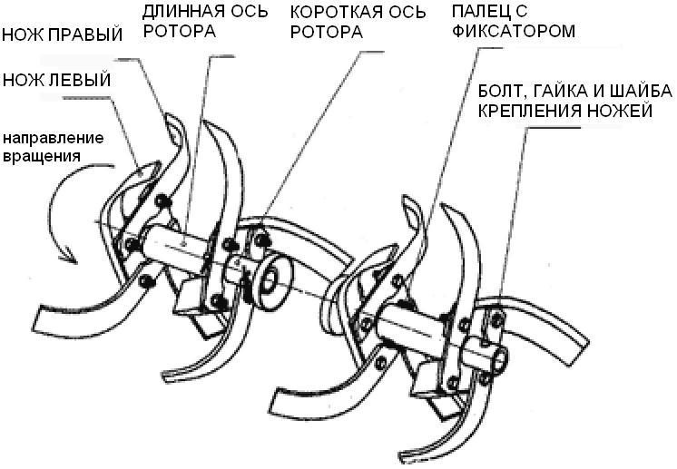 Схема мотоблока фермер