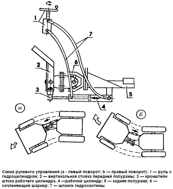 Рулевая колонка минитрактора переломки 4х4